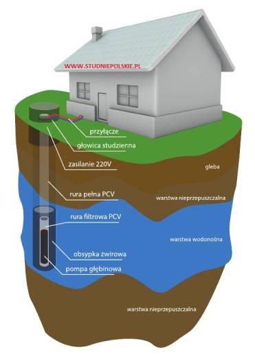 schemat budowy studni hydro drill